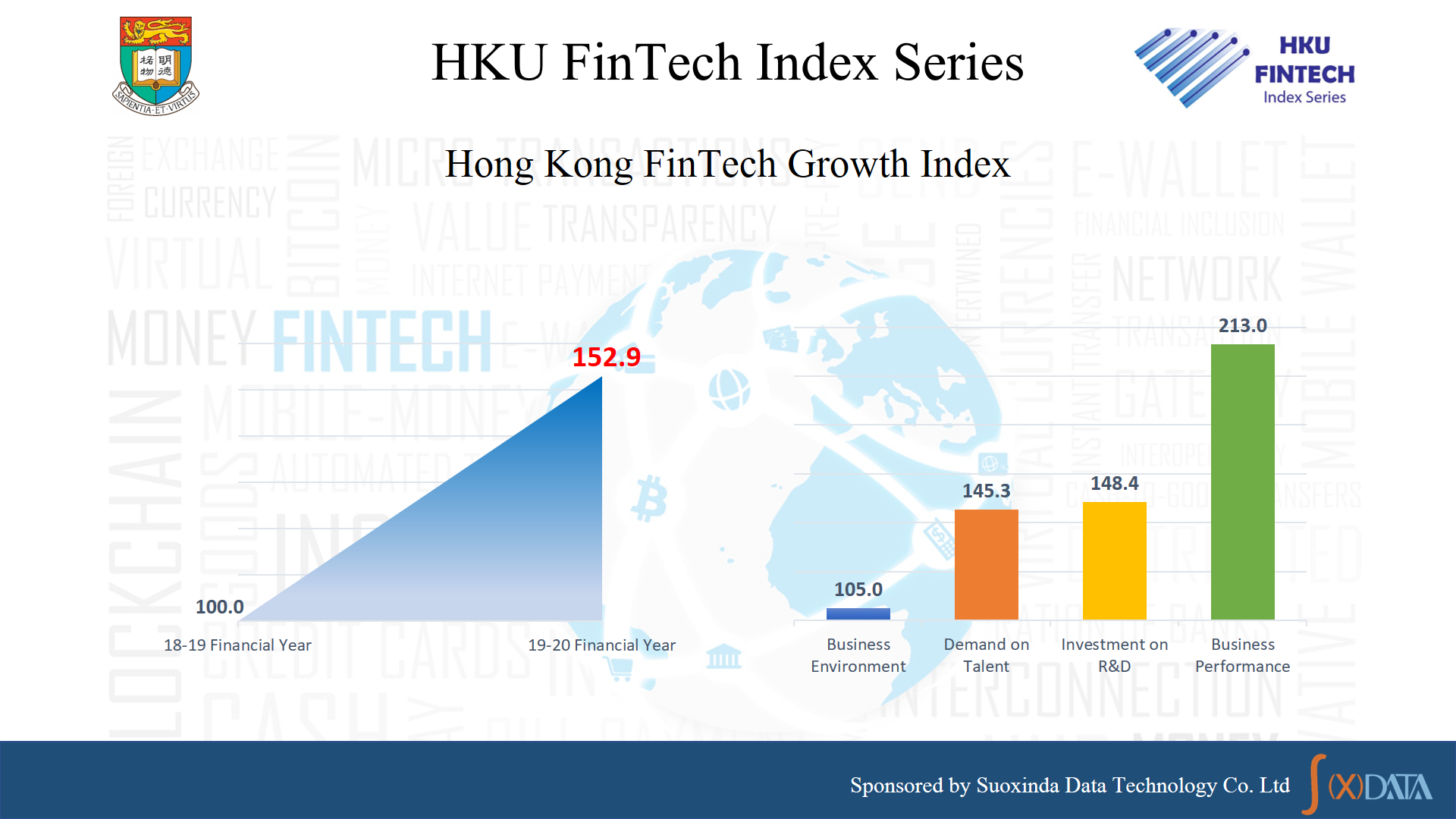 Fintech Growth Index